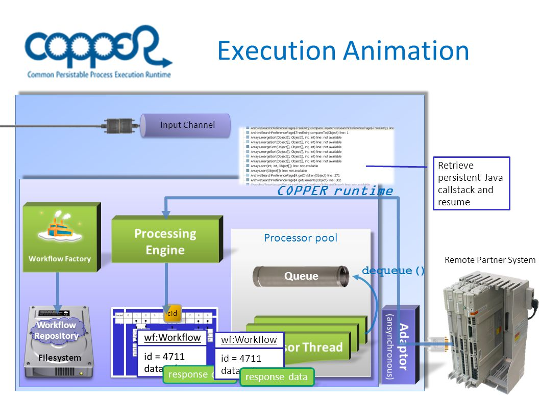 Execution Animation InputChannel Correlation Map Processor pool Filesystem Workflow Repository Workflow Repository Remote Partner System COPPER runtime Input Channel Retrieve persistent Java callstack and resume dequeue() Queue