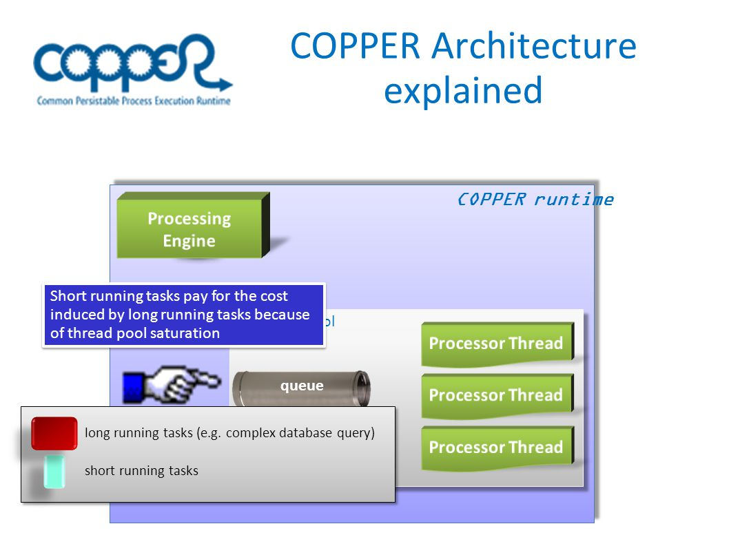 COPPER Architecture explained COPPER runtime queue Processor pool long running tasks (e.g.