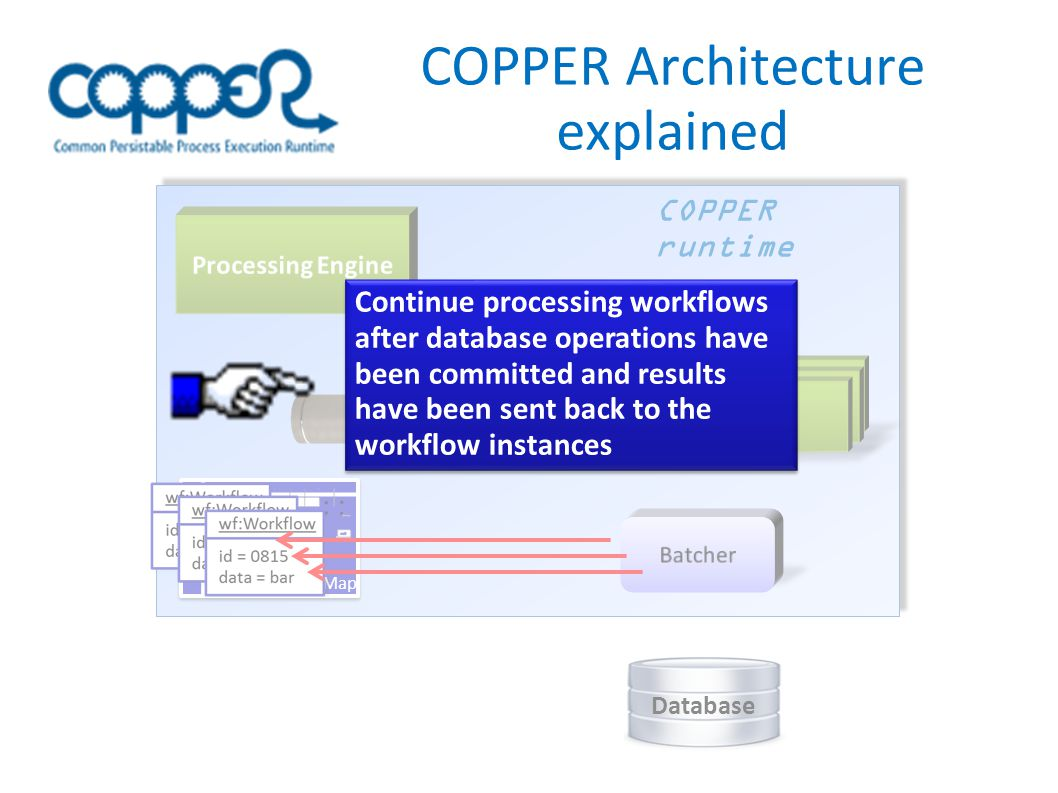 COPPER Architecture explained COPPER runtime Database Correlation Map Queue Continue processing workflows after database operations have been committed and results have been sent back to the workflow instances