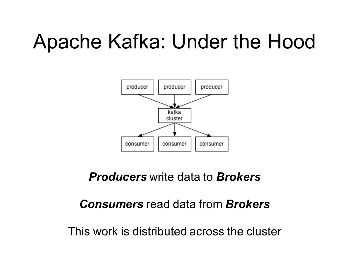 Apache Kafka: Under the Hood Producers write data to Brokers Consumers read data from Brokers This work is distributed across the cluster