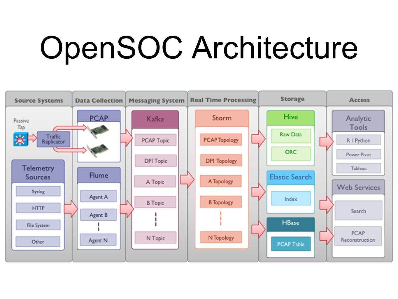 OpenSOC Architecture