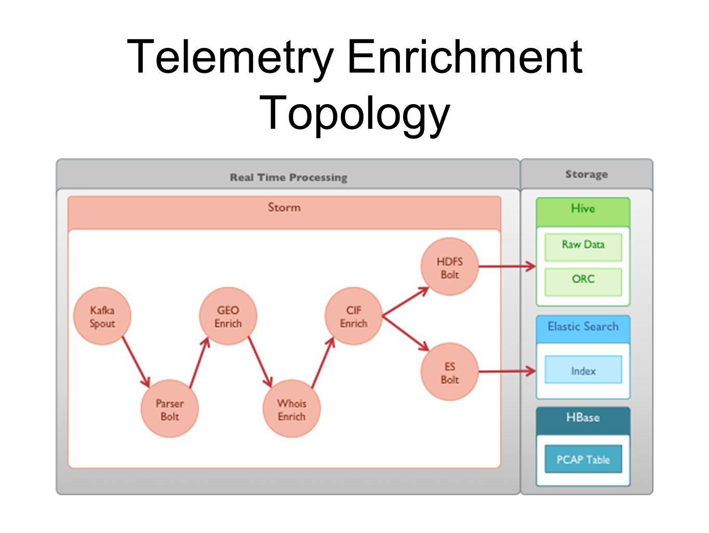Telemetry Enrichment Topology