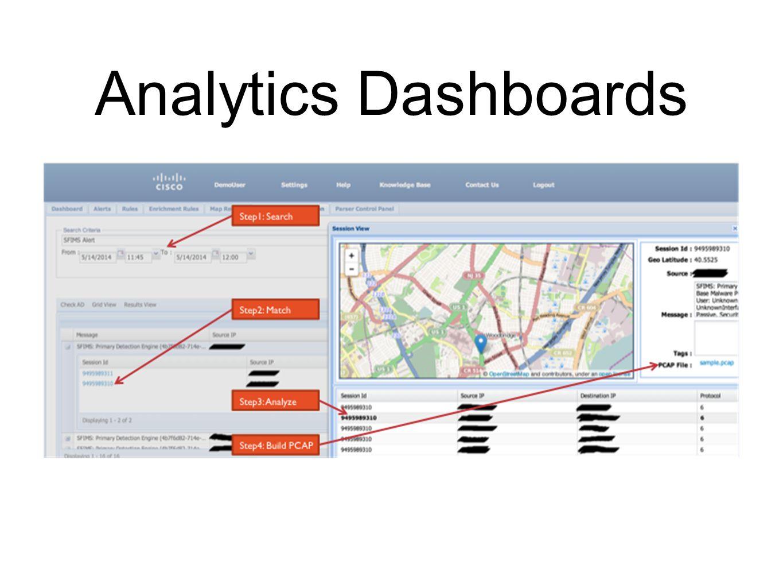 Analytics Dashboards