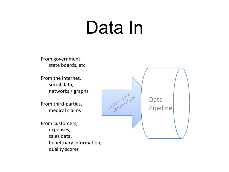 Data In