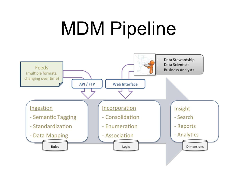 MDM Pipeline