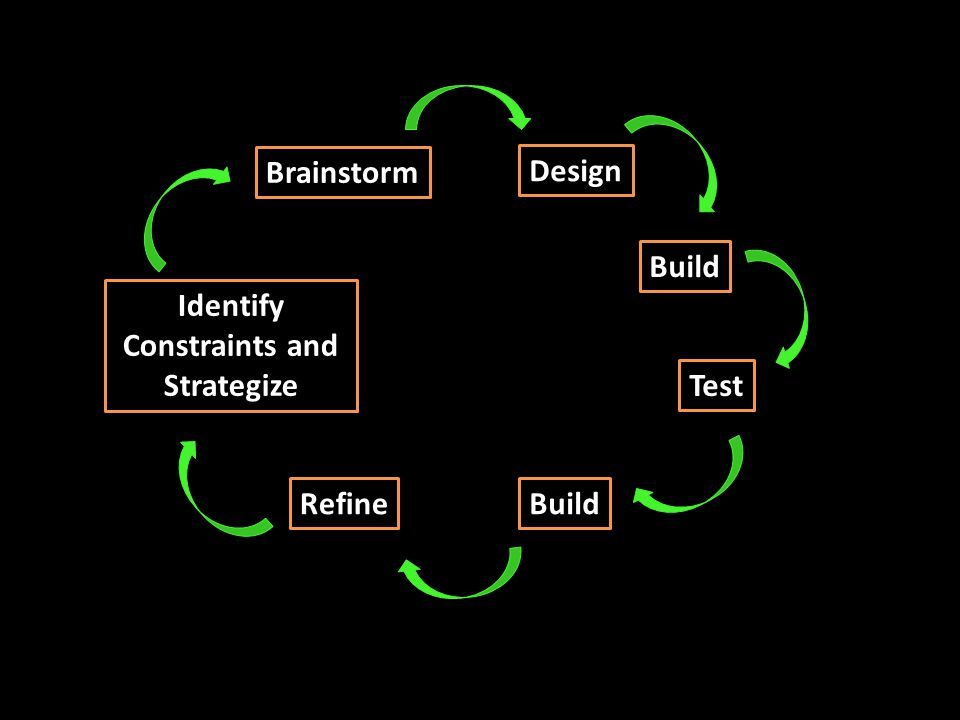 Brainstorm Identify Constraints and Strategize Design Build Test RefineBuild