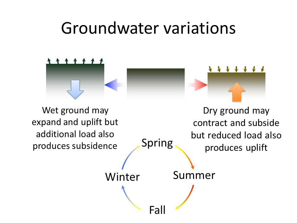 Groundwater variations Dry ground may contract and subside but reduced load also produces uplift Wet ground may expand and uplift but additional load also produces subsidence Spring Summer Fall Winter