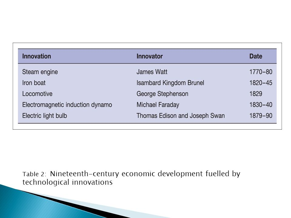 Table 2: Nineteenth-century economic development fuelled by technological innovations