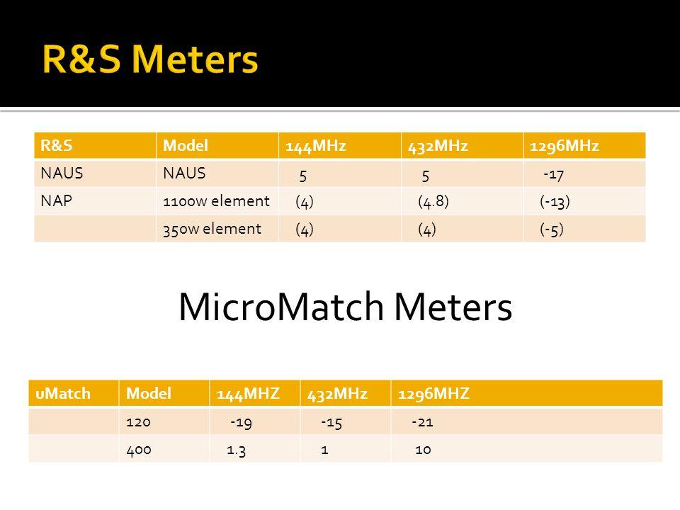 R&SModel144MHz432MHz1296MHz NAUS 5 5 -17 NAP1100w element (4) (4.8) (-13) 350w element (4) (-5) uMatchModel144MHZ432MHz1296MHZ 120 -19 -15 -21 400 1.3 1 10 MicroMatch Meters