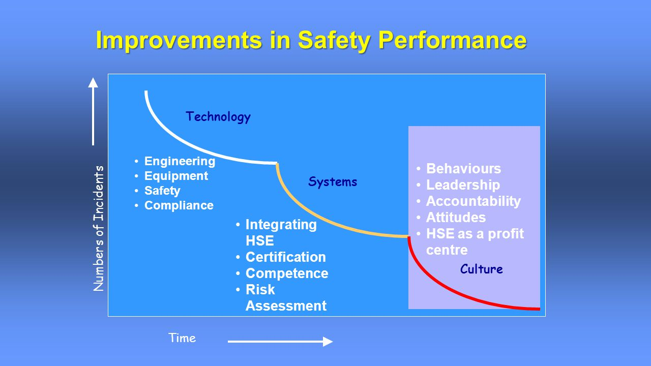 Time Numbers of Incidents Technology Systems Engineering Equipment Safety Compliance Integrating HSE Certification Competence Risk Assessment Improvements in Safety Performance Culture Behaviours Leadership Accountability Attitudes HSE as a profit centre