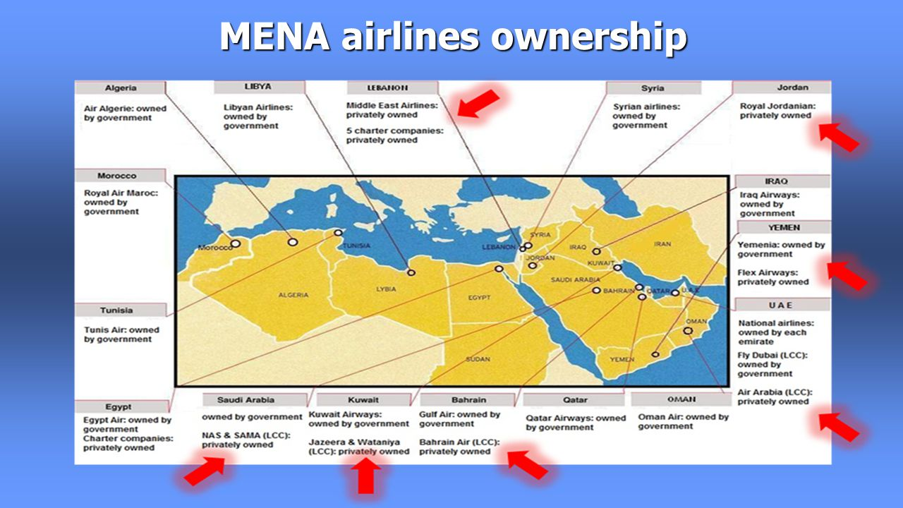 MENA airlines ownership