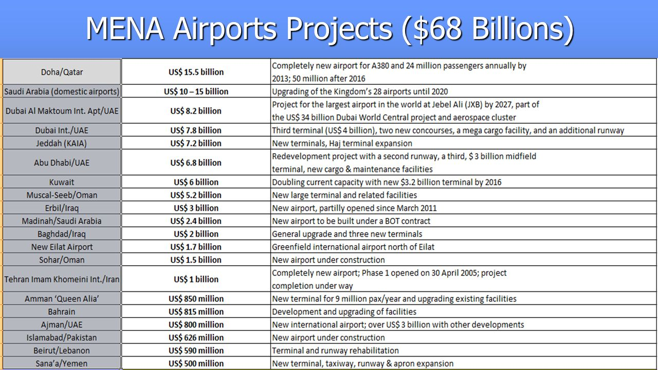 MENA Airports Projects ($68 Billions)