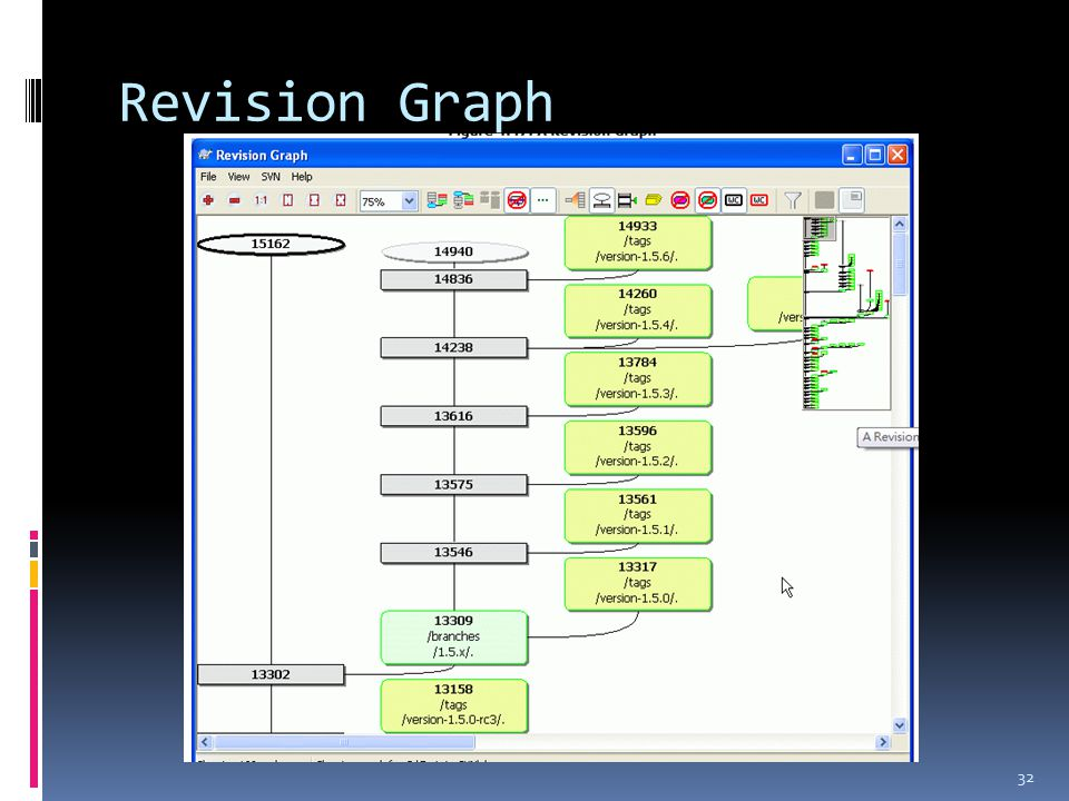 Revision Graph 32