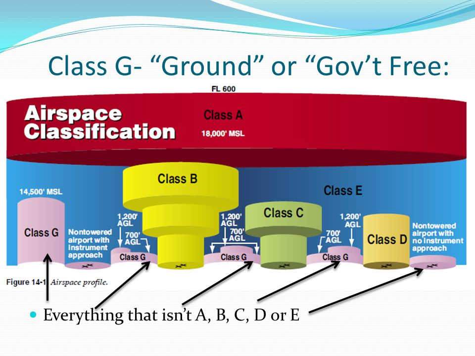 Class G- Ground or Gov't Free: Everything that isn't A, B, C, D or E