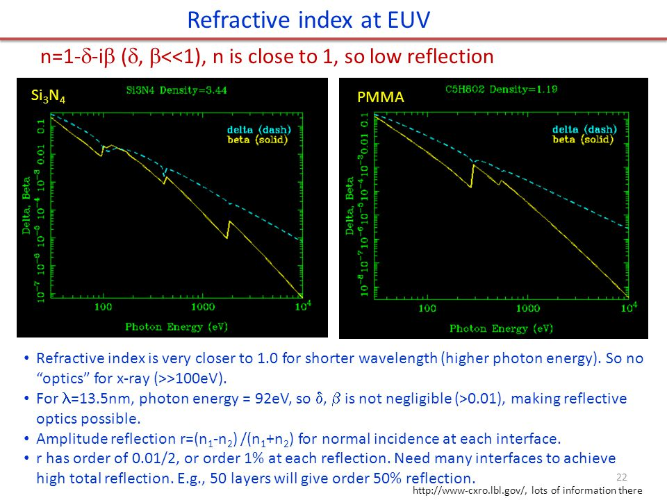 Refractive index at EUV http://www-cxro.lbl.gov/, lots of information there n=1-  -i  ( ,  <<1), n is close to 1, so low reflection Refractive index is very closer to 1.0 for shorter wavelength (higher photon energy).