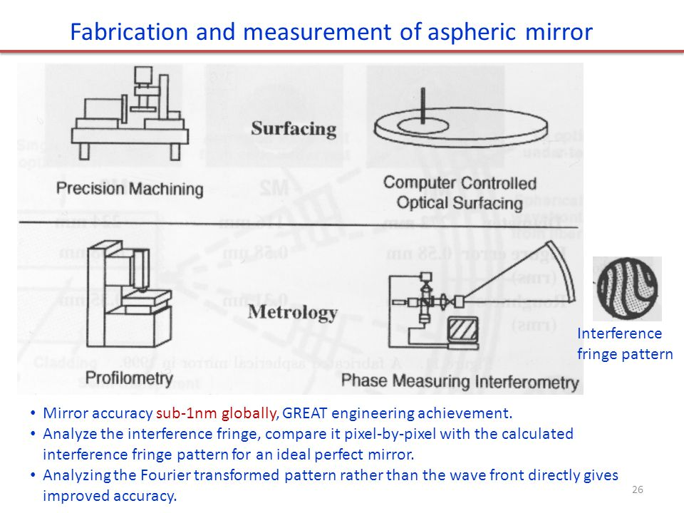 Interference fringe pattern Fabrication and measurement of aspheric mirror Mirror accuracy sub-1nm globally, GREAT engineering achievement.