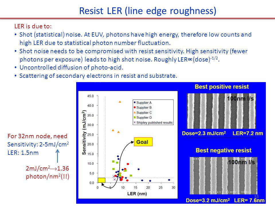 Resist LER (line edge roughness) LER is due to: Shot (statistical) noise.