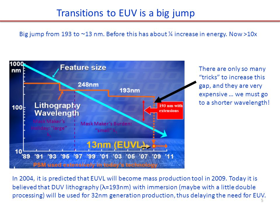 Transitions to EUV is a big jump Mask Maker's Holiday: large k 1 Mask Maker's Burden: small k 1 There are only so many tricks to increase this gap, and they are very expensive … we must go to a shorter wavelength.