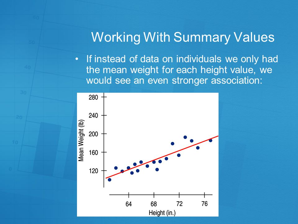 Working With Summary Values There is a strong, positive, linear association between weight (in pounds) and height (in inches) for men: