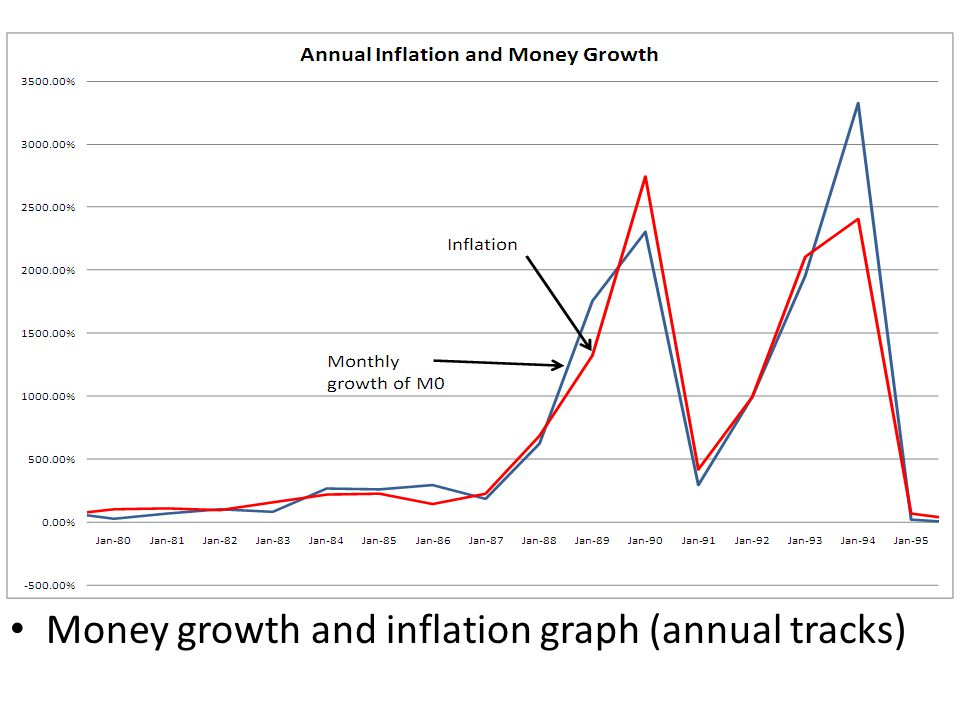 Money growth and inflation graph (annual tracks)