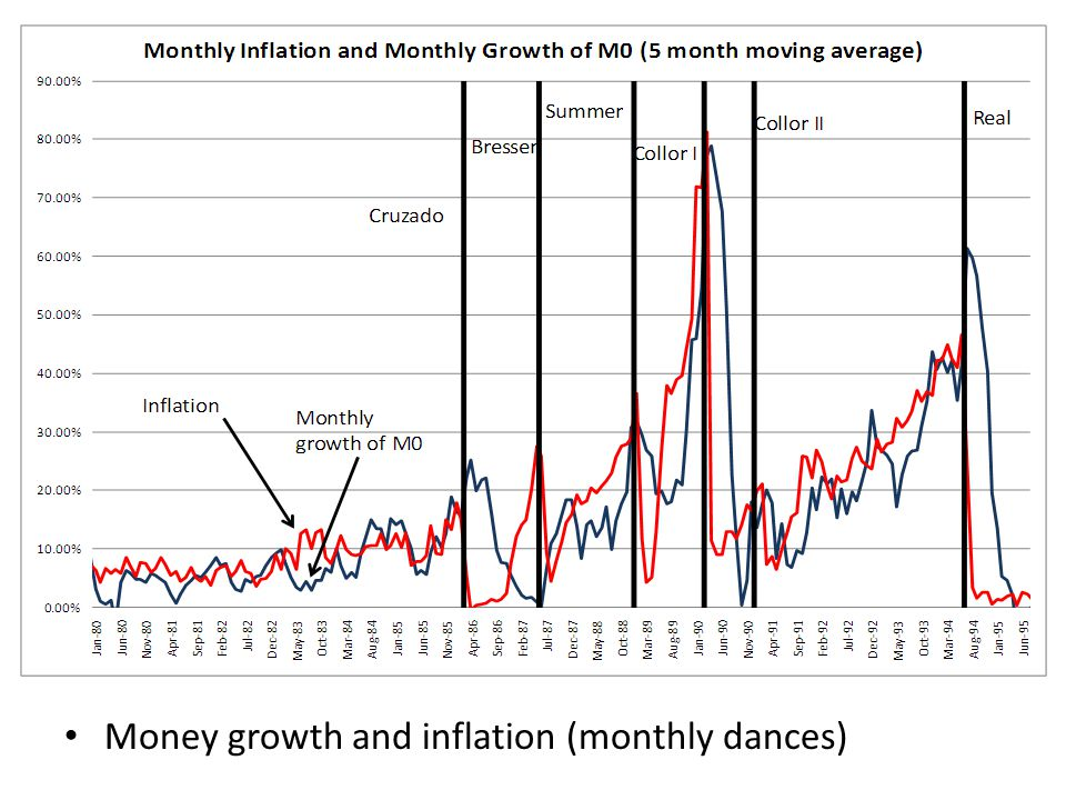 Money growth and inflation (monthly dances)