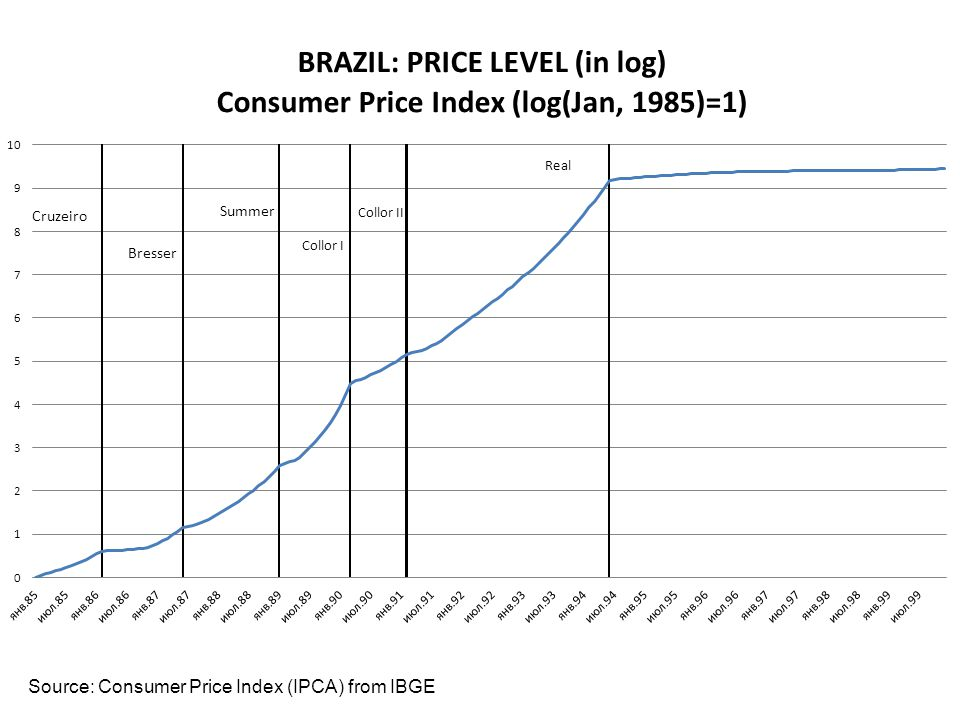 Conclusion In the Brazilian hyperinflation experience, the link between inflation (and, therefore, seignorage) and money growth is contemporaneous; On the other hand, fiscal improvements in the early 90s did not help on the inflation front, until the 94 Real Plan, while the marked deterioration of the fiscal stance from 95 to 99 did not derail stabilization.