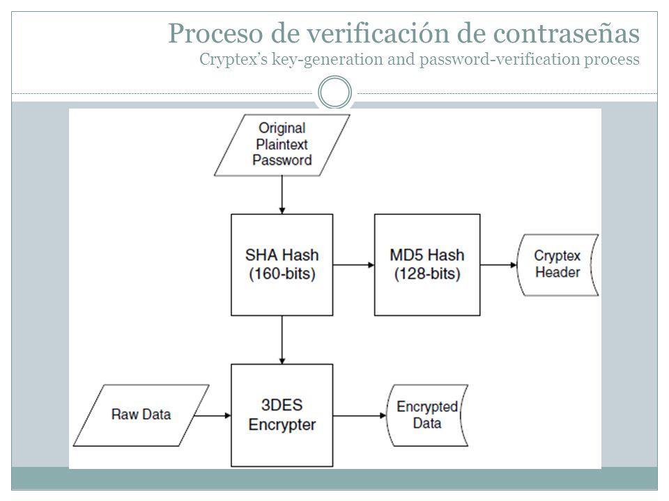 Proceso de verificación de contraseñas Cryptex's key-generation and password-verification process