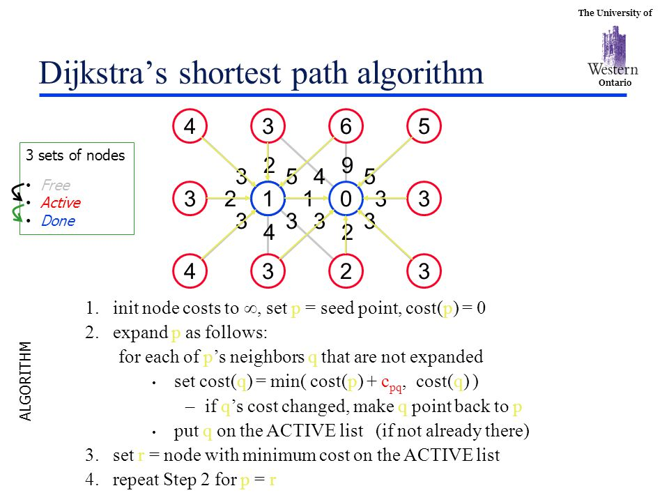 The University of Ontario Dijkstra's shortest path algorithm 3 10 5 3 323 6 5 31 33 4 9 2 4 31 4 5 2 33 3 2 4 1.init node costs to , set p = seed point, cost(p) = 0 2.expand p as follows: for each of p's neighbors q that are not expanded set cost(q) = min( cost(p) + c pq, cost(q) ) –if q's cost changed, make q point back to p put q on the ACTIVE list (if not already there) 3.set r = node with minimum cost on the ACTIVE list 4.repeat Step 2 for p = r ALGORITHM 3 sets of nodes Free Active Done