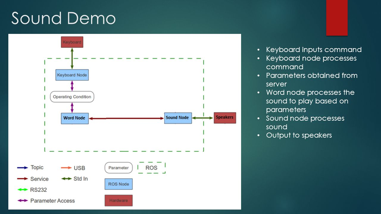 Sound Demo Keyboard inputs command Keyboard node processes command Parameters obtained from server Word node processes the sound to play based on parameters Sound node processes sound Output to speakers