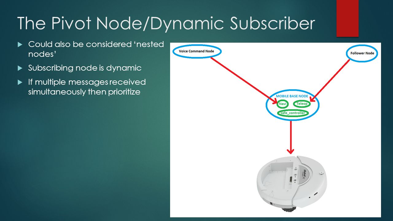 The Pivot Node/Dynamic Subscriber  Could also be considered 'nested nodes'  Subscribing node is dynamic  If multiple messages received simultaneously then prioritize