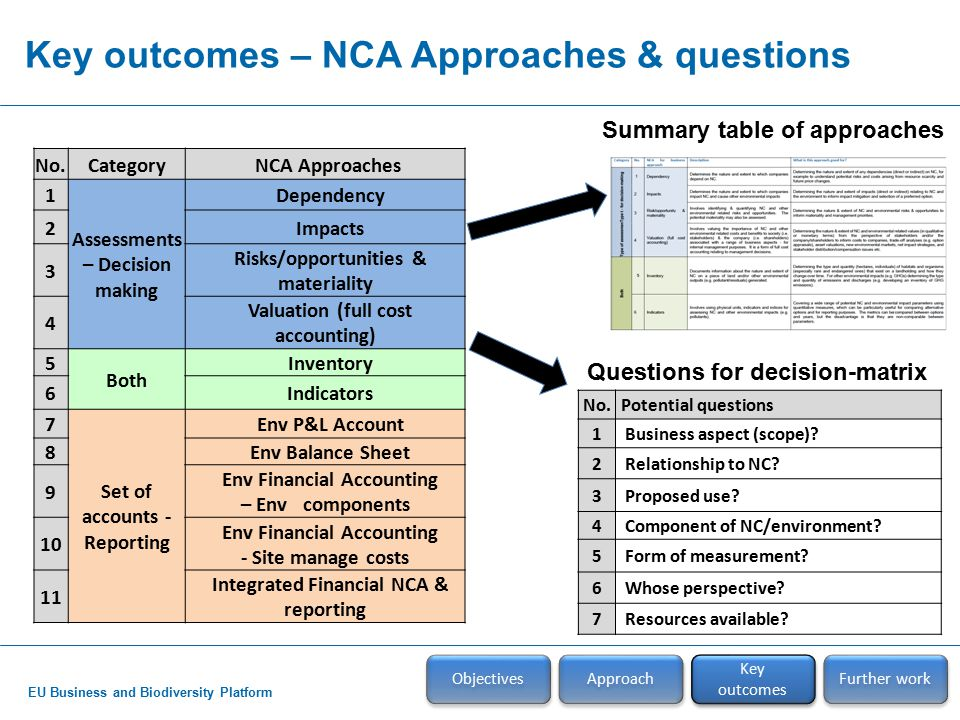 EU Business and Biodiversity Platform Key outcomes – NCA Approaches & questions No.Category NCA Approaches 1 Assessments – Decision making Dependency 2 Impacts 3 Risks/opportunities & materiality 4 Valuation (full cost accounting) 5 Both Inventory 6 Indicators 7 Set of accounts - Reporting Env P&L Account 8 Env Balance Sheet 9 Env Financial Accounting – Env components 10 Env Financial Accounting - Site manage costs 11 Integrated Financial NCA & reporting No.