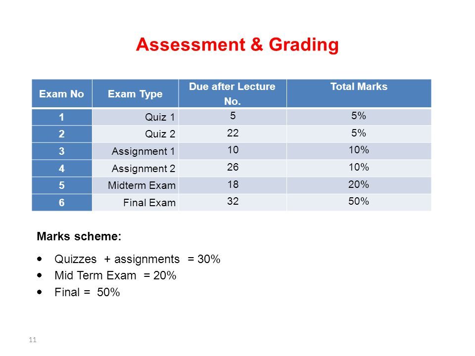 Assessment & Grading Exam NoExam Type Due after Lecture No.