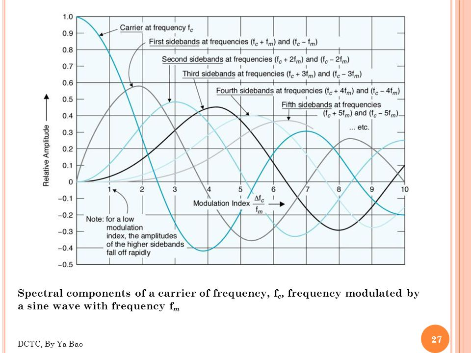 27 Spectral components of a carrier of frequency, f c, frequency modulated by a sine wave with frequency f m DCTC, By Ya Bao