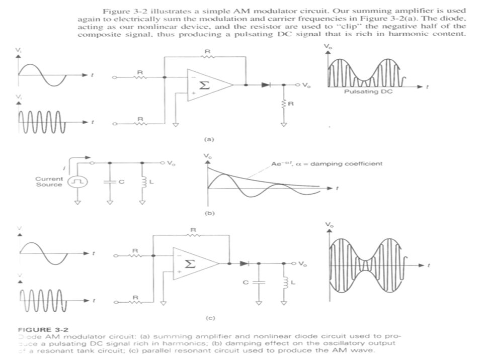 DCTC, By Ya Bao 19 AM: Features and Drawbacks:  the AM signal is greatly affected by noise  impossible to determine absolutely the original signal level  conventional AM is not efficient in the use of transmitter power  AM is useful where a simple, low-cost receiver and detector is desired