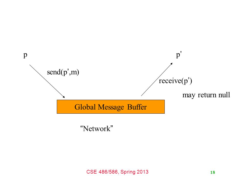 CSE 486/586, Spring 2013 p p'p' Global Message Buffer send(p ',m) receive(p ' ) may return null Network 18
