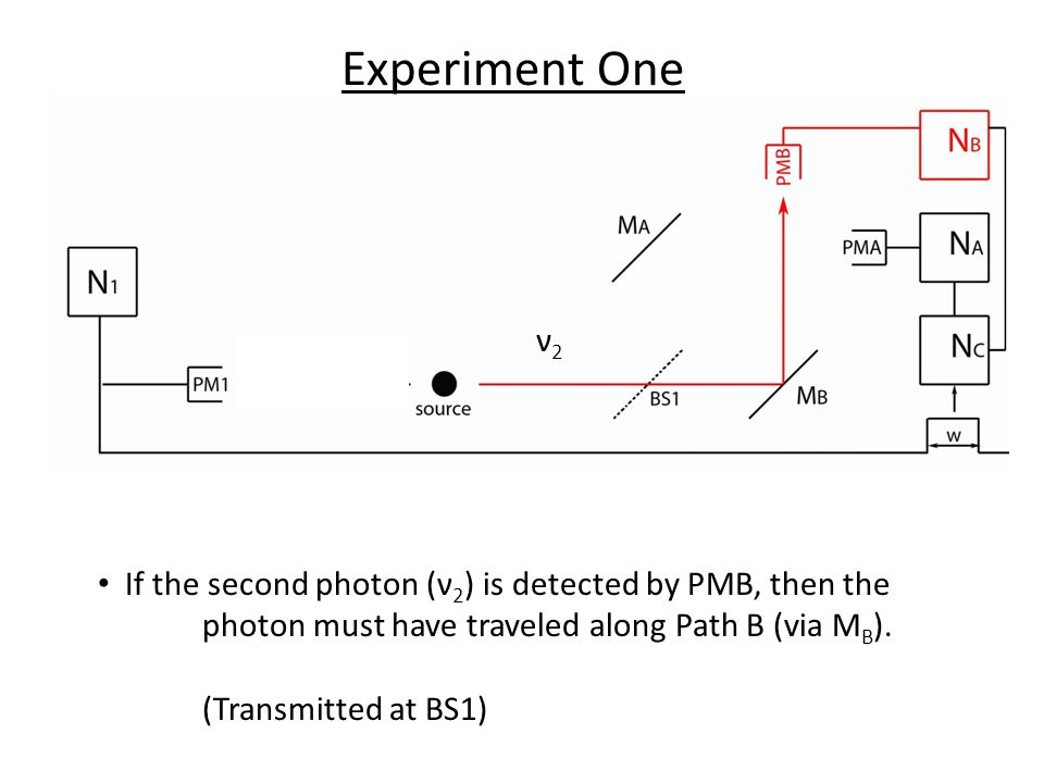 ν2ν2 ν1ν1 If the second photon (ν 2 ) is detected by PMB, then the photon must have traveled along Path B (via M B ).