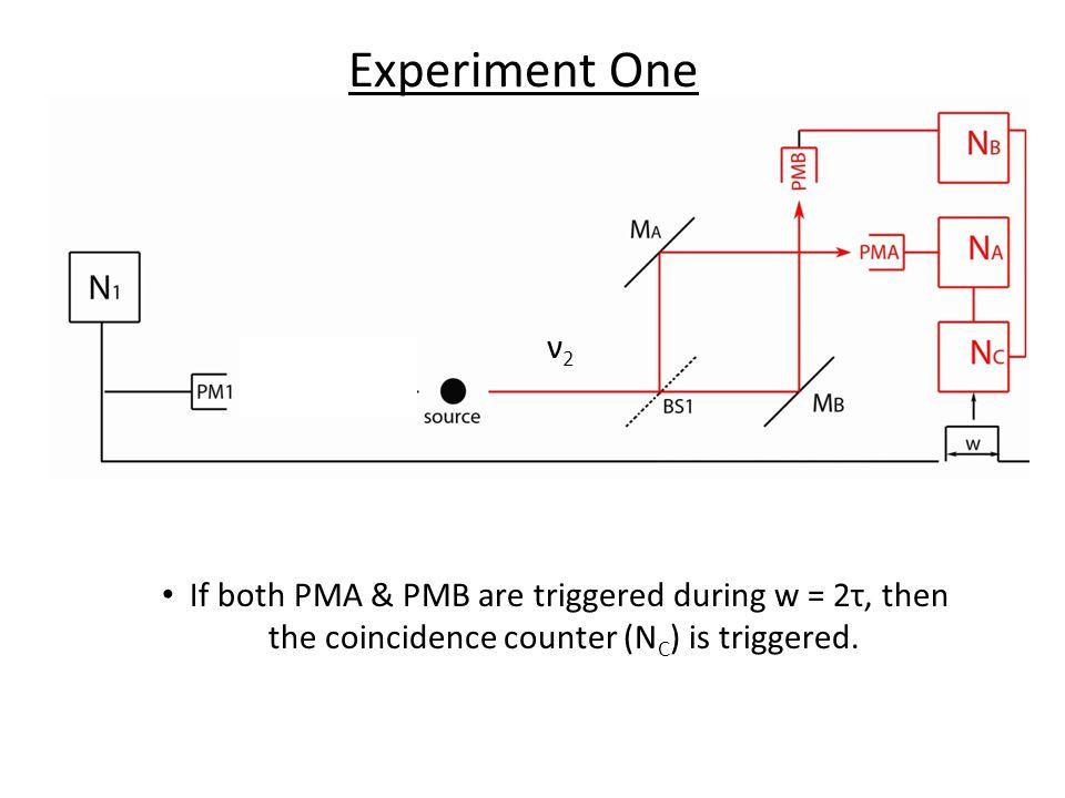 ν1ν1 ν2ν2 If both PMA & PMB are triggered during w = 2τ, then the coincidence counter (N C ) is triggered. Experiment One