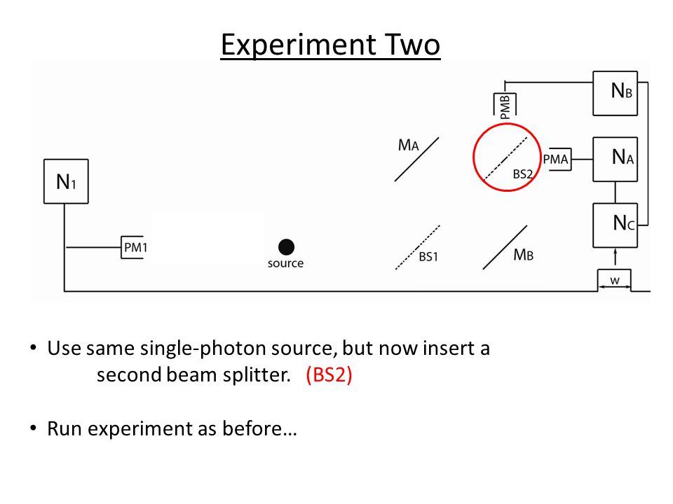 Experiment Two Use same single-photon source, but now insert a second beam splitter.