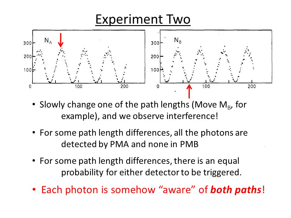 Slowly change one of the path lengths (Move M B, for example), and we observe interference.
