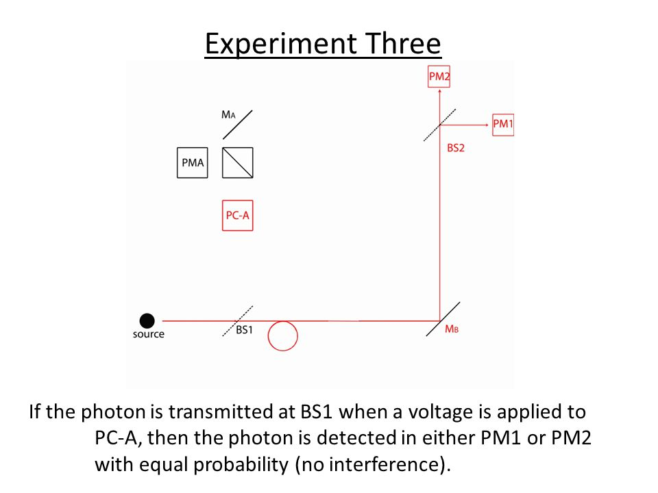 Experiment Three If the photon is transmitted at BS1 when a voltage is applied to PC-A, then the photon is detected in either PM1 or PM2 with equal probability (no interference).