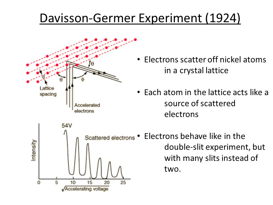 Davisson-Germer Experiment (1924) Electrons scatter off nickel atoms in a crystal lattice Each atom in the lattice acts like a source of scattered electrons Electrons behave like in the double-slit experiment, but with many slits instead of two.