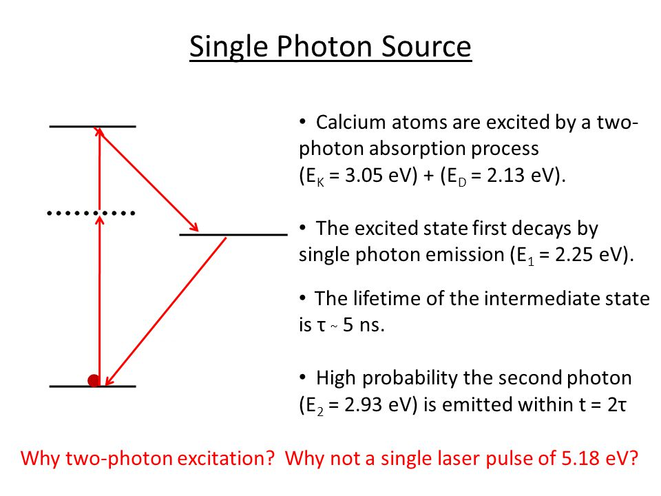 Single Photon Source Calcium atoms are excited by a two- photon absorption process (E K = 3.05 eV) + (E D = 2.13 eV).