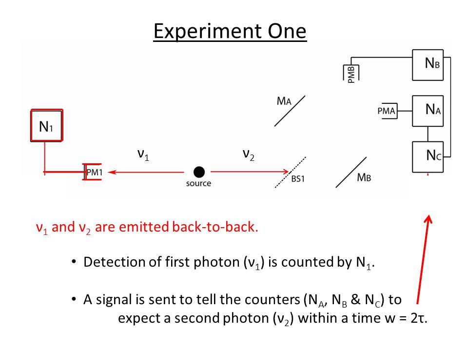 ν1ν1 Detection of first photon (ν 1 ) is counted by N 1. A signal is sent to tell the counters (N A, N B & N C ) to expect a second photon (ν 2 ) with
