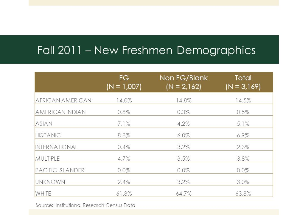 Fall 2011 – New Freshmen Demographics FG (N = 1,007) Non FG/Blank (N = 2,162) Total (N = 3,169) AFRICAN AMERICAN14.0%14.8%14.5% AMERICAN INDIAN0.8%0.3%0.5% ASIAN7.1%4.2%5.1% HISPANIC8.8%6.0%6.9% INTERNATIONAL0.4%3.2%2.3% MULTIPLE4.7%3.5%3.8% PACIFIC ISLANDER0.0% UNKNOWN2.4%3.2%3.0% WHITE61.8%64.7%63.8% Source: Institutional Research Census Data
