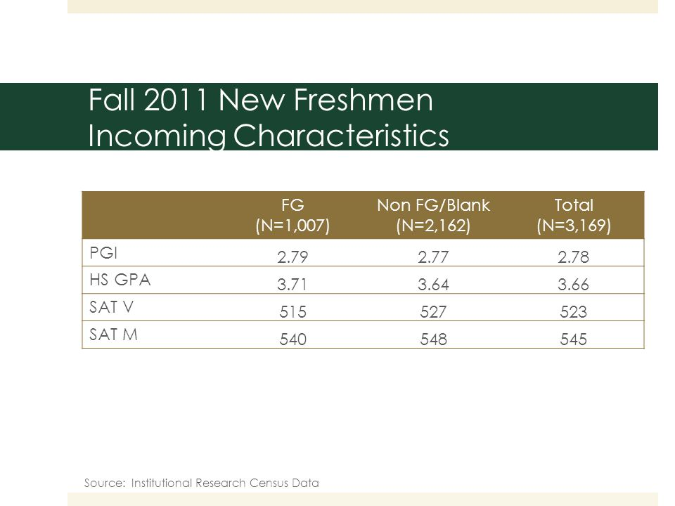 Fall 2011 New Freshmen Incoming Characteristics FG (N=1,007) Non FG/Blank (N=2,162) Total (N=3,169) PGI 2.792.772.78 HS GPA 3.713.643.66 SAT V 515527523 SAT M 540548545 Source: Institutional Research Census Data