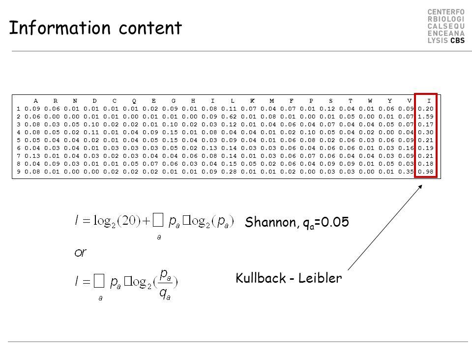 Information content A R N D C Q E G H I L K M F P S T W Y V I 1 0.09 0.06 0.01 0.01 0.01 0.01 0.02 0.09 0.01 0.08 0.11 0.07 0.04 0.07 0.01 0.12 0.04 0.01 0.06 0.09 0.20 2 0.06 0.00 0.00 0.01 0.01 0.00 0.01 0.01 0.00 0.09 0.62 0.01 0.08 0.01 0.00 0.01 0.05 0.00 0.01 0.07 1.59 3 0.08 0.03 0.05 0.10 0.02 0.02 0.01 0.10 0.02 0.03 0.12 0.01 0.04 0.06 0.04 0.07 0.04 0.04 0.05 0.07 0.17 4 0.08 0.05 0.02 0.11 0.01 0.04 0.09 0.15 0.01 0.08 0.04 0.04 0.01 0.02 0.10 0.05 0.04 0.02 0.00 0.04 0.30 5 0.05 0.04 0.04 0.02 0.01 0.04 0.05 0.15 0.04 0.03 0.09 0.04 0.01 0.06 0.08 0.02 0.06 0.03 0.06 0.09 0.21 6 0.04 0.03 0.04 0.01 0.03 0.03 0.03 0.05 0.02 0.13 0.14 0.03 0.03 0.06 0.04 0.06 0.06 0.01 0.03 0.16 0.19 7 0.13 0.01 0.04 0.03 0.02 0.03 0.04 0.04 0.06 0.08 0.14 0.01 0.03 0.06 0.07 0.06 0.04 0.04 0.03 0.09 0.21 8 0.04 0.09 0.03 0.01 0.01 0.05 0.07 0.06 0.03 0.04 0.15 0.05 0.02 0.06 0.04 0.09 0.09 0.01 0.05 0.03 0.18 9 0.08 0.01 0.00 0.00 0.02 0.02 0.02 0.01 0.01 0.09 0.28 0.01 0.01 0.02 0.00 0.03 0.03 0.00 0.01 0.35 0.98 Shannon, q a =0.05 Kullback - Leibler