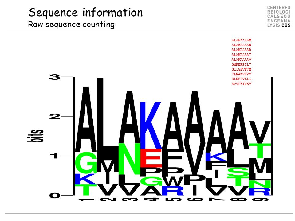 Sequence information Raw sequence counting ALAKAAAAM ALAKAAAAN ALAKAAAAR ALAKAAAAT ALAKAAAAV GMNERPILT GILGFVFTM TLNAWVKVV KLNEPVLLL AVVPFIVSV