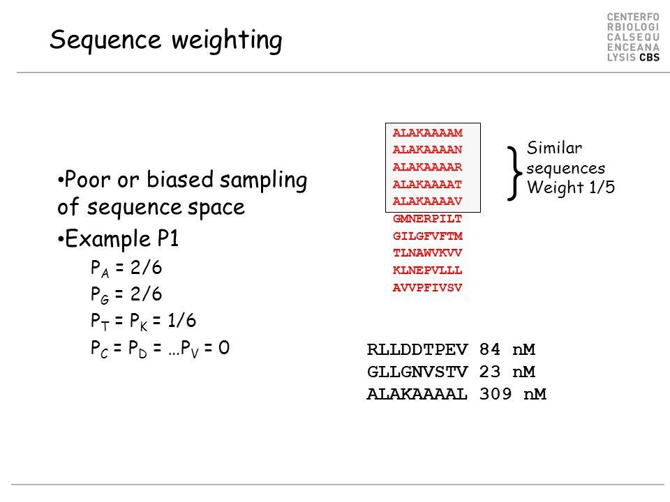 Sequence weighting ALAKAAAAM ALAKAAAAN ALAKAAAAR ALAKAAAAT ALAKAAAAV GMNERPILT GILGFVFTM TLNAWVKVV KLNEPVLLL AVVPFIVSV Poor or biased sampling of sequence space Example P1 P A = 2/6 P G = 2/6 P T = P K = 1/6 P C = P D = …P V = 0 } Similar sequences Weight 1/5 RLLDDTPEV 84 nM GLLGNVSTV 23 nM ALAKAAAAL 309 nM