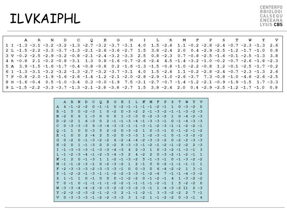 A R N D C Q E G H I L K M F P S T W Y V 1 I -1.3 -3.1 -3.2 -3.2 -1.3 -2.7 -3.2 -3.7 -3.1 4.0 1.5 -2.6 1.1 -0.2 -2.8 -2.4 -0.7 -2.3 -1.3 2.6 2 L -1.5 -2.2 -3.3 -3.7 -1.3 -2.1 -2.8 -3.6 -2.7 1.5 3.8 -2.4 2.0 0.4 -2.9 -2.5 -1.2 -1.7 -1.0 0.8 3 V -0.2 -2.5 -2.9 -3.2 -0.8 -2.1 -2.4 -3.2 -3.3 2.5 0.8 -2.3 0.7 -0.8 -2.5 -1.6 -0.1 -2.5 -1.3 3.8 4 K -0.8 2.1 -0.2 -0.8 -3.1 1.3 0.8 -1.6 -0.7 -2.6 -2.4 4.5 -1.4 -3.2 -1.0 -0.2 -0.7 -2.6 -1.8 -2.3 5 A 3.9 -1.5 -1.6 -1.7 -0.4 -0.8 -0.8 0.2 -1.6 -1.3 -1.5 -0.8 -1.0 -2.2 -0.8 1.2 -0.1 -2.5 -1.7 -0.2 6 I -1.3 -3.1 -3.2 -3.2 -1.3 -2.7 -3.2 -3.7 -3.1 4.0 1.5 -2.6 1.1 -0.2 -2.8 -2.4 -0.7 -2.3 -1.3 2.6 7 P -0.8 -2.0 -1.9 -1.6 -2.6 -1.4 -1.2 -2.1 -2.0 -2.8 -2.9 -1.0 -2.6 -3.7 7.3 -0.8 -1.0 -4.6 -2.6 -2.5 8 H -1.6 -0.4 0.5 -1.0 -3.4 0.3 -0.0 -1.9 7.5 -3.1 -2.7 -0.7 -1.4 -1.2 -2.1 -0.9 -1.9 -1.5 1.7 -3.3 9 L -1.5 -2.2 -3.3 -3.7 -1.3 -2.1 -2.8 -3.6 -2.7 1.5 3.8 -2.4 2.0 0.4 -2.9 -2.5 -1.2 -1.7 -1.0 0.8 ILVKAIPHL A R N D C Q E G H I L K M F P S T W Y V A 4 -1 -2 -2 0 -1 -1 0 -2 -1 -1 -1 -1 -2 -1 1 0 -3 -2 0 R -1 5 0 -2 -3 1 0 -2 0 -3 -2 2 -1 -3 -2 -1 -1 -3 -2 -3 N -2 0 6 1 -3 0 0 0 1 -3 -3 0 -2 -3 -2 1 0 -4 -2 -3 D -2 -2 1 6 -3 0 2 -1 -1 -3 -4 -1 -3 -3 -1 0 -1 -4 -3 -3 C 0 -3 -3 -3 9 -3 -4 -3 -3 -1 -1 -3 -1 -2 -3 -1 -1 -2 -2 -1 Q -1 1 0 0 -3 5 2 -2 0 -3 -2 1 0 -3 -1 0 -1 -2 -1 -2 E -1 0 0 2 -4 2 5 -2 0 -3 -3 1 -2 -3 -1 0 -1 -3 -2 -2 G 0 -2 0 -1 -3 -2 -2 6 -2 -4 -4 -2 -3 -3 -2 0 -2 -2 -3 -3 H -2 0 1 -1 -3 0 0 -2 8 -3 -3 -1 -2 -1 -2 -1 -2 -2 2 -3 I -1 -3 -3 -3 -1 -3 -3 -4 -3 4 2 -3 1 0 -3 -2 -1 -3 -1 3 L -1 -2 -3 -4 -1 -2 -3 -4 -3 2 4 -2 2 0 -3 -2 -1 -2 -1 1 K -1 2 0 -1 -3 1 1 -2 -1 -3 -2 5 -1 -3 -1 0 -1 -3 -2 -2 M -1 -1 -2 -3 -1 0 -2 -3 -2 1 2 -1 5 0 -2 -1 -1 -1 -1 1 F -2 -3 -3 -3 -2 -3 -3 -3 -1 0 0 -3 0 6 -4 -2 -2 1 3 -1 P -1 -2 -2 -1 -3 -1 -1 -2 -2 -3 -3 -1 -2 -4 7 -1 -1 -4 -3 -2 S 1 -1 1 0 -1 0 0 0 -1 -2 -2 0 -1 -2 -1 4 1 -3 -2 -2 T 0 -1 0 -1 -1 -1 -1 -2 -2 -1 -1 -1 -1 -2 -1 1 5 -2 -2 0 W -3 -3 -4 -4 -2 -2 -3 -2 -2 -3 -2 -3 -1 1 -4 -3 -2 1