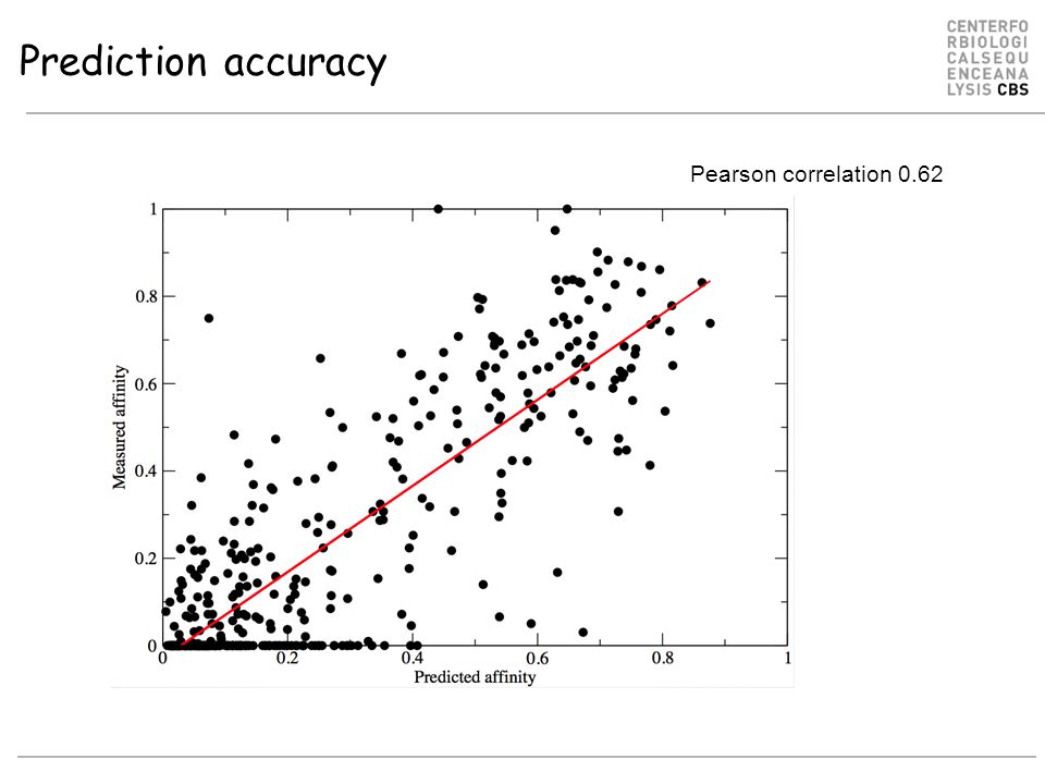 Prediction accuracy Pearson correlation 0.62 Prediction score Measured affinity